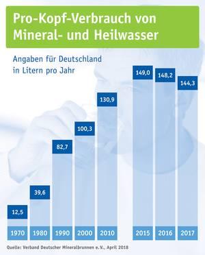 Pro-Kopf-Verbrauch von Mineral- und Heilwasser (Stand: April 2018)
