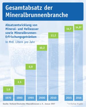 Gesamtabsatz der Mineralbrunnenbranche (Stand: Januar 2017, vorläufige Angabe)