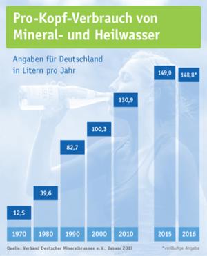 Pro-Kopf-Verbrauch von Mineral- und Heilwasser (Stand: Januar 2017, vorläufige Angabe)